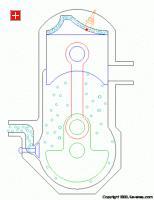 Принцип работы двутактных и четырехтактных двигателей