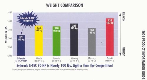 И-ТЕК таблица по весам