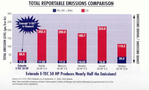 И-ТЕК таблица по выбросам