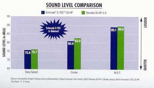 И-ТЕК таблица по уровню звука