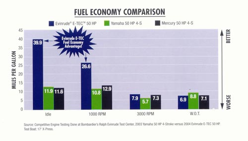И-ТЕК табл экономии топлива