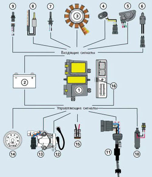 Схема управления работой мотора с технологией Е-Тес